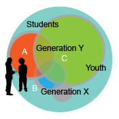 Student and Youth Marketing